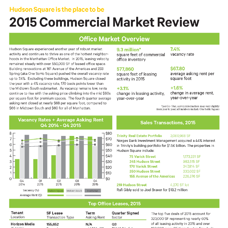 2015 Commercial Market Report